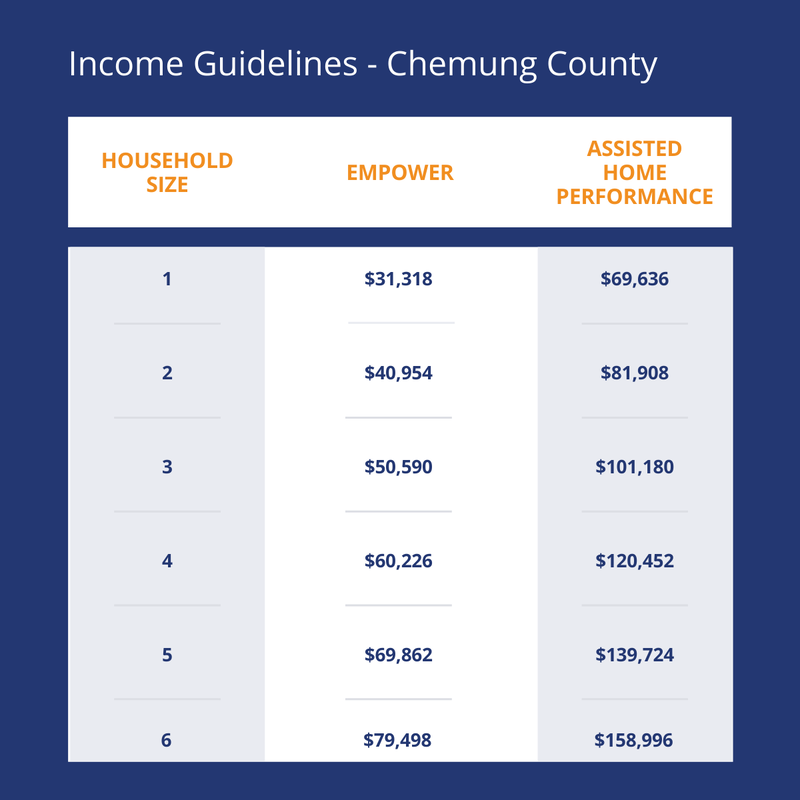Chemung County Income levels to qualify for heat pump study
