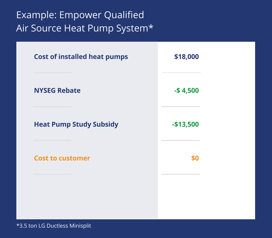 Example of an Empower-qualified heat pump installation cost that is free